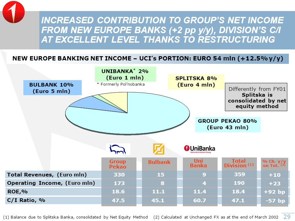 29 (1) Balance due to Splitska Banka, consolidated by Net Equity Method NEW EUROPE BANKING NET INCOME – UCI's PORTION: EURO 54 mln (+12.5% y/y) BULBANK 10% (Euro 5 mln) INCREASED CONTRIBUTION TO GROUP'S NET INCOME FROM NEW EUROPE BANKS (+2 pp y/y), DIVISION'S C/I AT EXCELLENT LEVEL THANKS TO RESTRUCTURING GROUP PEKAO 80% (Euro 43 mln) Total Division (1) Total Revenues, (Euro mln) Operating Income, (Euro mln) Uni Banka Group Pekao Bulbank 9 4 15 8173 330 C/I Ratio, % 60.745.147.5 359 190 47.1 ROE,% 11.411.118.6 18.4 (2) Calculated at Unchanged FX as at the end of March 2002 * Formerly Pol'nobanka SPLITSKA 8% (Euro 4 mln) UNIBANKA * 2% (Euro 1 mln) Differently from FY01 Splitska is consolidated by net equity method % Ch.
