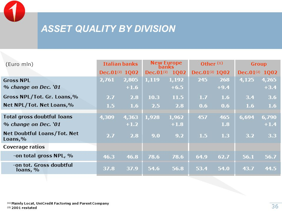 36 ASSET QUALITY BY DIVISION Coverage ratios -on total gross NPL, % -on tot.