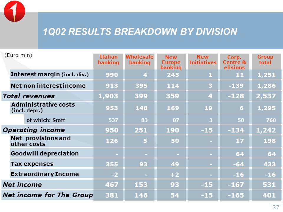 37 1Q02 RESULTS BREAKDOWN BY DIVISION Italian banking Wholesale banking New Europe banking New Initiatives Corp.