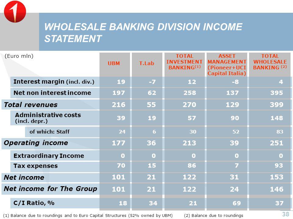 38 UBMT.Lab ASSET MANAGEMENT (Pioneer+UCI Capital Italia) Interest margin (incl.