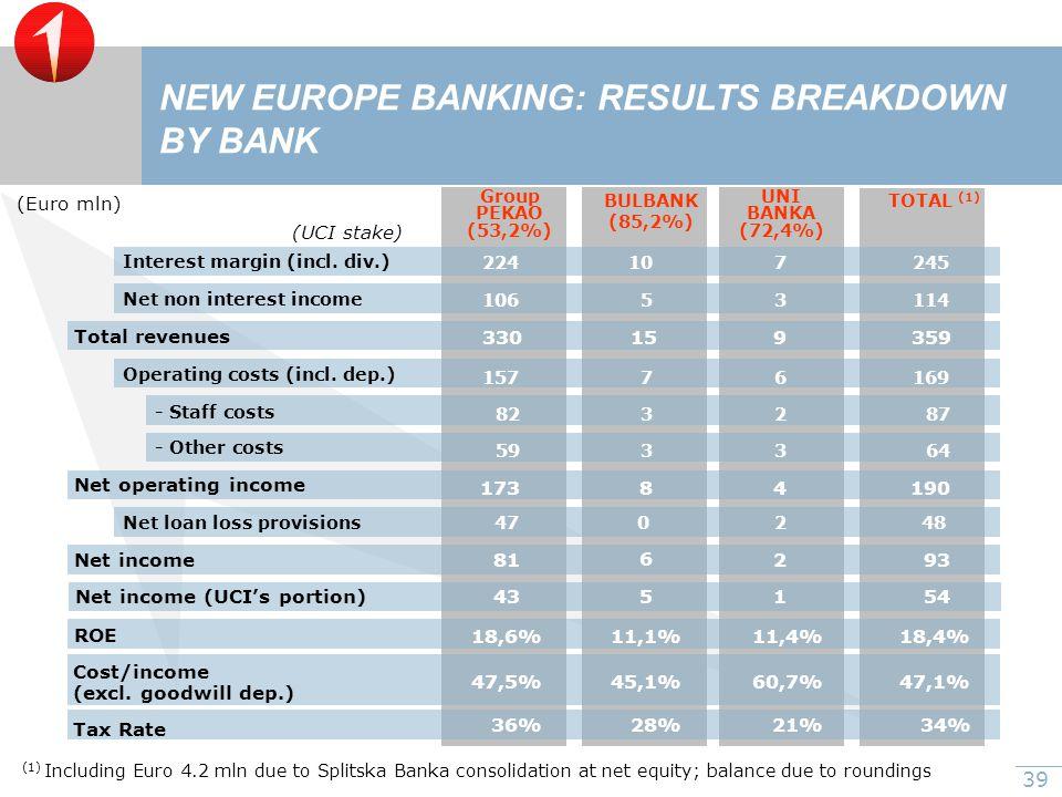 39 NEW EUROPE BANKING: RESULTS BREAKDOWN BY BANK Interest margin (incl.