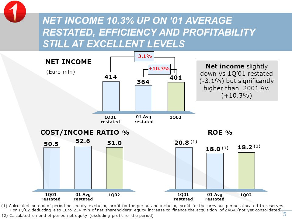 5 +10.3% ROE % COST/INCOME RATIO % NET INCOME (Euro mln) NET INCOME 10.3% UP ON '01 AVERAGE RESTATED, EFFICIENCY AND PROFITABILITY STILL AT EXCELLENT LEVELS 401 1Q01 01 Avg 1Q02 414 364 restated 50.5 1Q01 51.0 01 Avg 1Q02 52.6 restated 20.8 (1) 1Q01 01 Avg 1Q02 18.0 (2) restated (1) Calculated on end of period net equity excluding profit for the period and including profit for the previous period allocated to reserves.