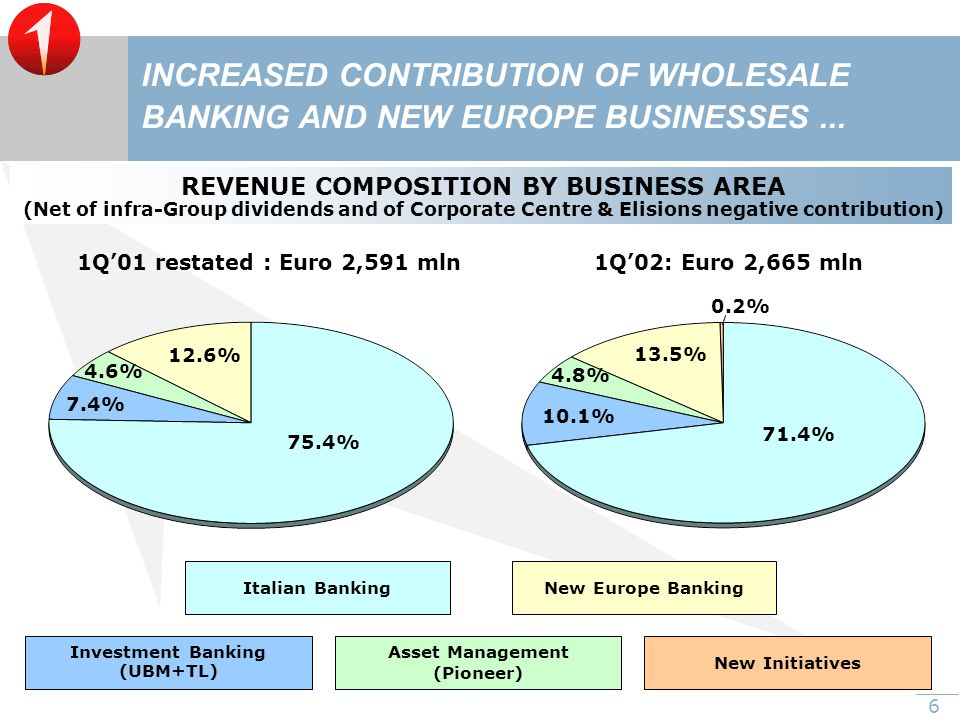 6 REVENUE COMPOSITION BY BUSINESS AREA (Net of infra-Group dividends and of Corporate Centre & Elisions negative contribution) Asset Management (Pioneer) Investment Banking (UBM+TL) Italian BankingNew Europe Banking 75.4% 12.6% 4.6% 7.4% 71.4% 13.5% 4.8% 10.1% 1Q'01 restated : Euro 2,591 mln1Q'02: Euro 2,665 mln New Initiatives 0.2% INCREASED CONTRIBUTION OF WHOLESALE BANKING AND NEW EUROPE BUSINESSES...