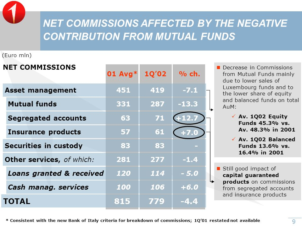 9 Still good impact of capital guaranteed products on commissions from segregated accounts and insurance products Decrease in Commissions from Mutual Funds mainly due to lower sales of Luxembourg funds and to the lower share of equity and balanced funds on total AuM: Av.
