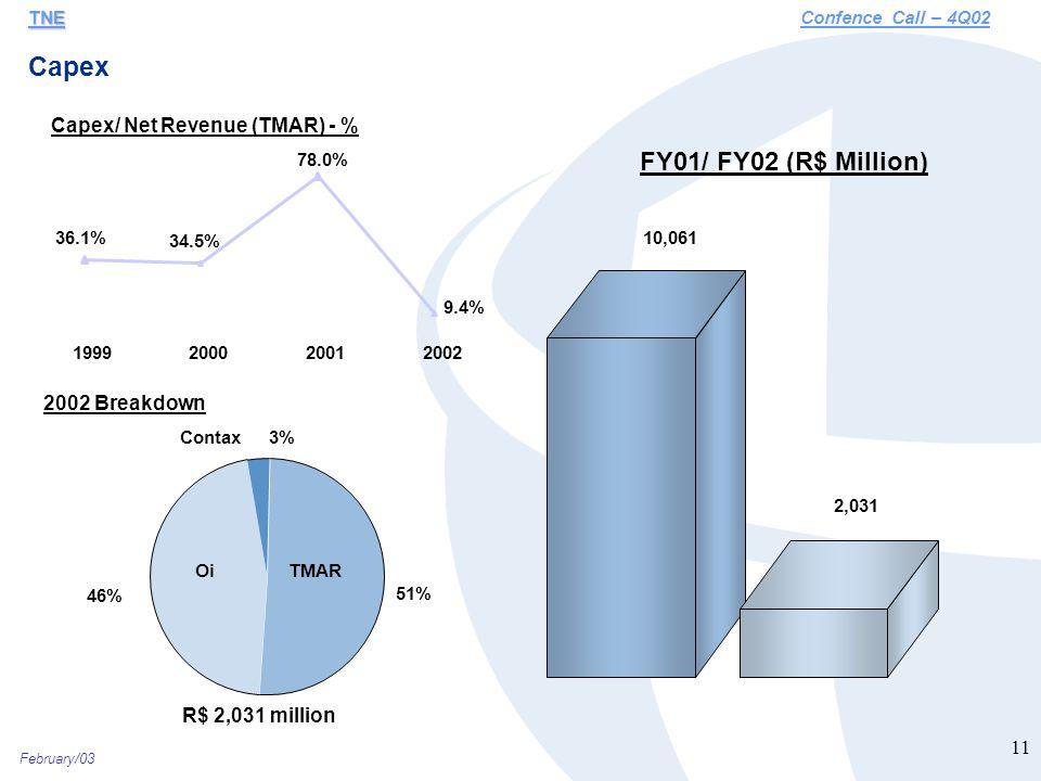 February/03 11 Capex TNE TNEConfence Call – 4Q02 10,061 2,031 FY01/ FY02 (R$ Million) Capex/ Net Revenue (TMAR) - % 36.1% 34.5% 78.0%9.4% 1999200020012002 Contax 3% TMAR 51% Oi 46% 2002 Breakdown R$ 2,031 million