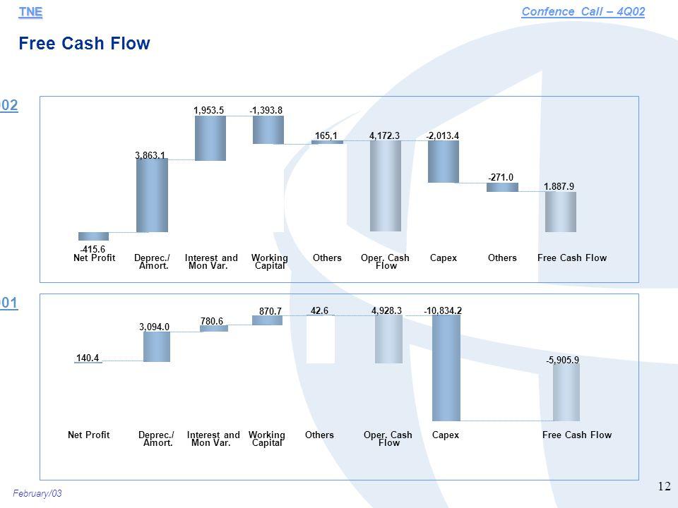 February/03 12 Free Cash Flow TNE TNEConfence Call – 4Q02 -415.6 -271.0 -2,013.44,172.3165,1 -1,393.81,953.5 3,863.1 1.887.9 Net ProfitDeprec./ Amort.