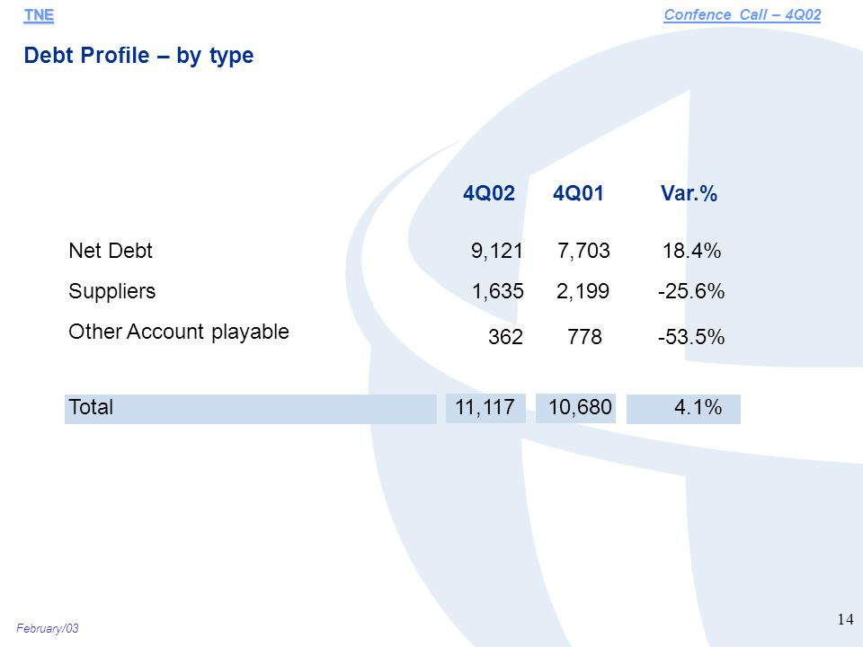 February/03 14 Debt Profile – by type TNE TNEConfence Call – 4Q02 4Q024Q01Var.% Net Debt9,121 7,703 18.4% Suppliers1,635 2,199 -25.6% Other Account playable 362 778 -53.5% Total11,117 10,680 4.1%