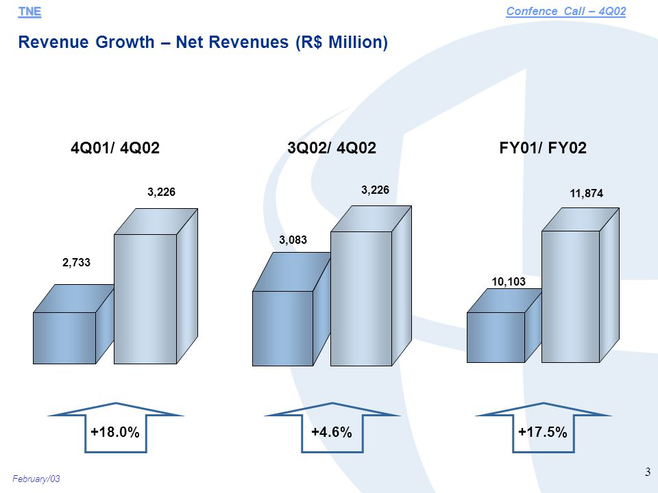 February/03 4 Gross Revenue Growth - 2002 vs 2001 TNE TNEConfence Call – 4Q02 3% 16% 32% 17% 15% 46% 0,1% Local (ex-VC1) Long Distance Advanced Voice Pay Phones DataVC1Network Usage Wireline Avg Growth 14%