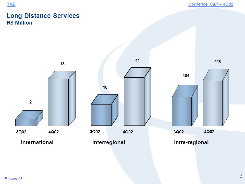 February/03 5 Long Distance Services R$ Million TNE TNEConfence Call – 4Q02 2 13 3Q024Q02 18 41 3Q02 4Q02 404 416 3Q02 4Q02 InternationalInterregionalIntra-regional