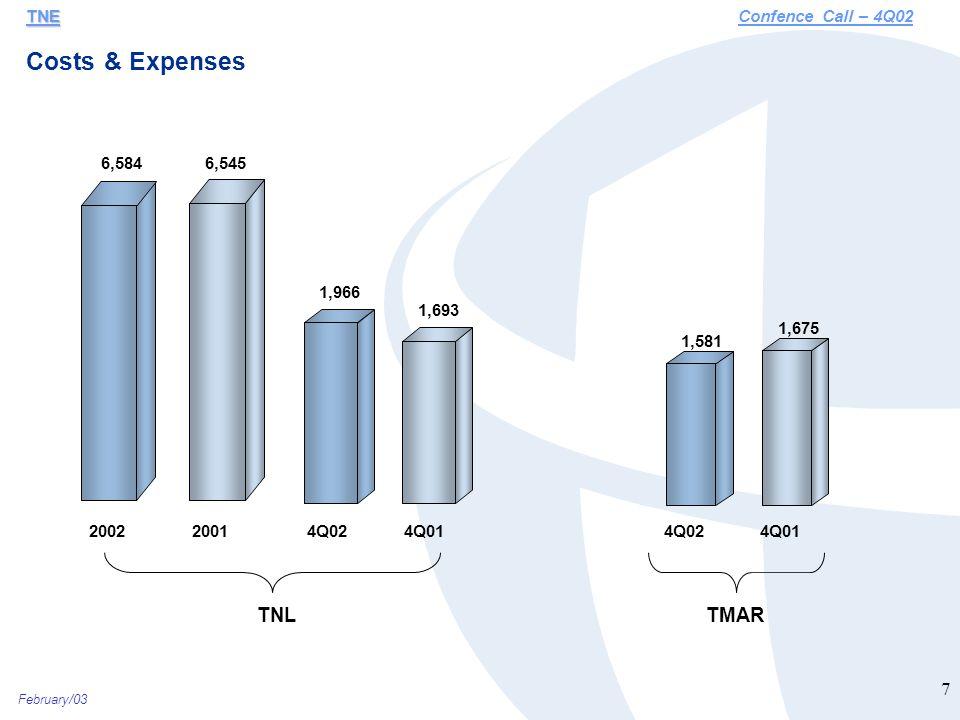 February/03 8 Cost/ Expenses Performance (R$ Million) % Gross Revenue TNE TNEConfence Call – 4Q02 6.6% 5.0% 17.1% 14.7% 5.7% 3.8% PersonnelInterconnectionBad Debt FY01 FY02