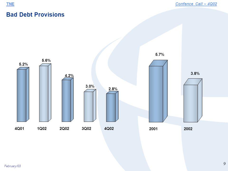 February/03 9 Bad Debt Provisions TNE TNEConfence Call – 4Q02 5.2% 5.6% 4.2% 3.0% 2.8% 4Q011Q022Q023Q024Q02 5.7% 3.8% 20012002