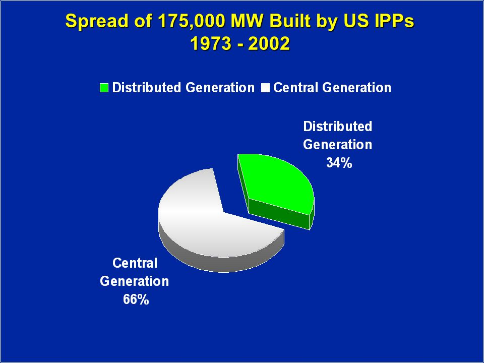 Spread of 175,000 MW Built by US IPPs 1973 - 2002