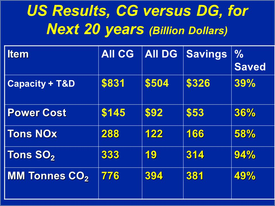 US Results, CG versus DG, for Next 20 years (Billion Dollars) ItemAll CGAll DGSavings% Saved Capacity + T&D $831$504$32639% Power Cost $145$92$5336% Tons NOx 28812216658% Tons SO 2 3331931494% MM Tonnes CO 2 77639438149%