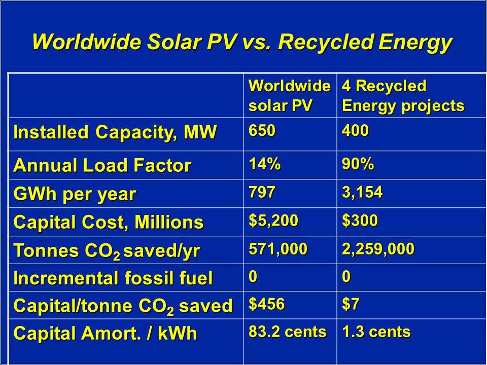 Worldwide Solar PV vs.
