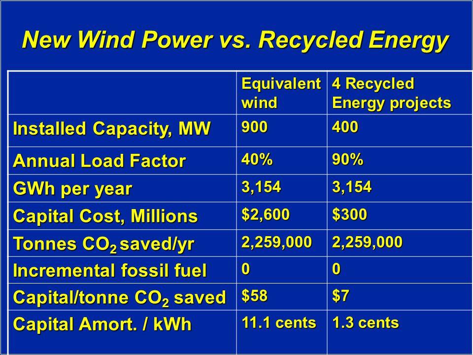 New Wind Power vs.