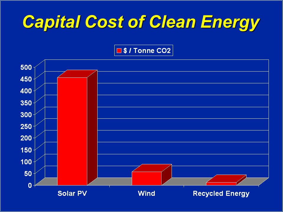 Capital Cost of Clean Energy