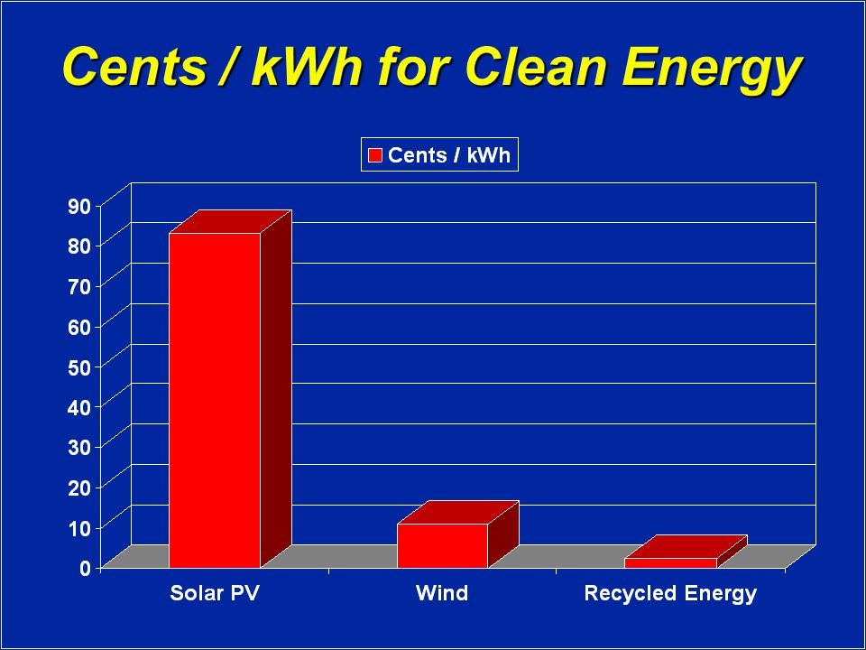 Cents / kWh for Clean Energy