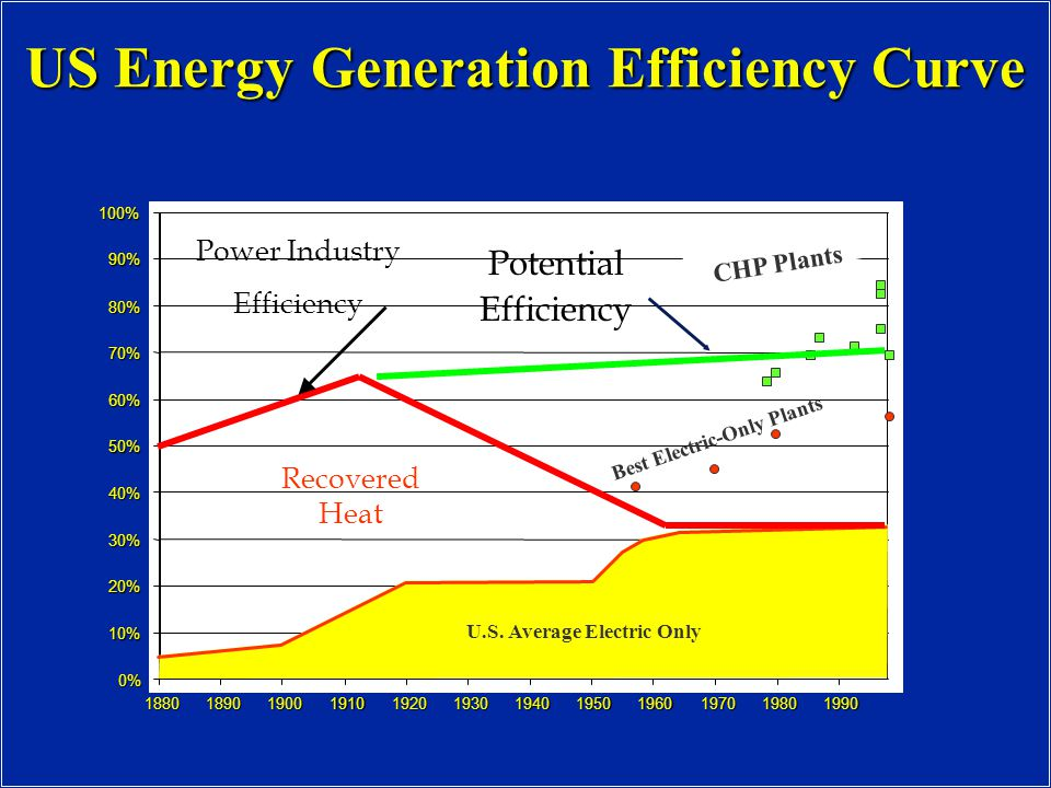US Energy Generation Efficiency Curve 0% 10% 20% 30% 40% 50% 60% 70% 80% 90% 100% 188018901900191019201930194019501960197019801990 CHP Plants Best Electric-Only Plants U.S.
