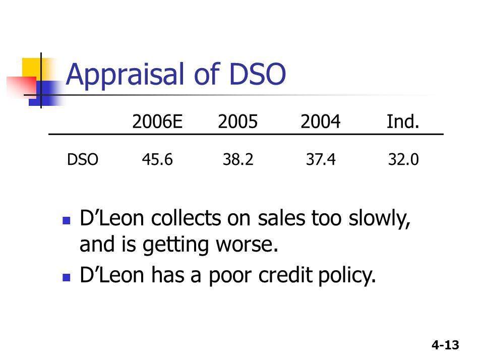 4-13 Appraisal of DSO 2006E20052004Ind. DSO45.638.237.432.0 D'Leon collects on sales too slowly, and is getting worse. D'Leon has a poor credit policy