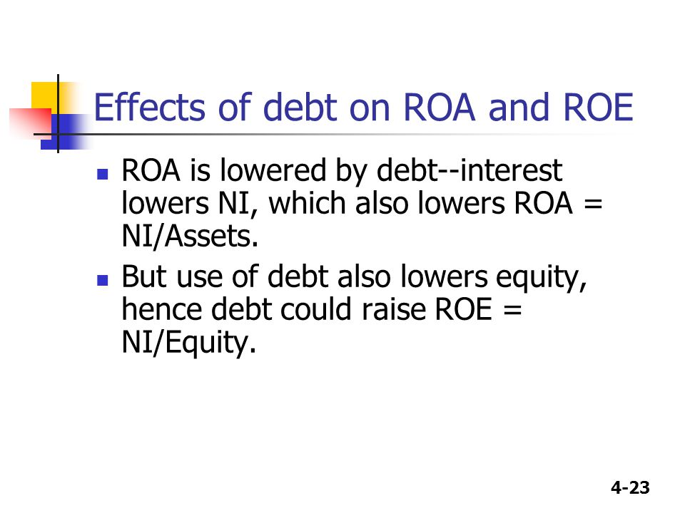 4-23 Effects of debt on ROA and ROE ROA is lowered by debt--interest lowers NI, which also lowers ROA = NI/Assets. But use of debt also lowers equity,