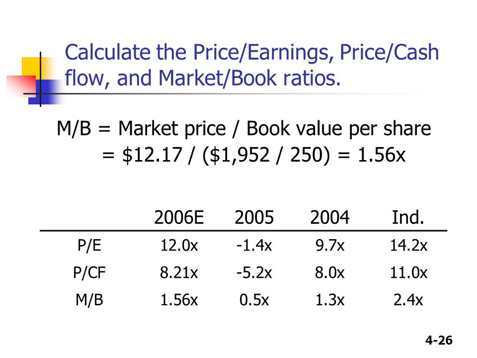 4-26 Calculate the Price/Earnings, Price/Cash flow, and Market/Book ratios. M/B = Market price / Book value per share = $12.17 / ($1,952 / 250) = 1.56