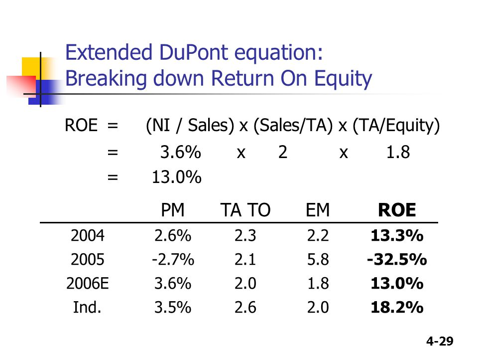 4-29 Extended DuPont equation: Breaking down Return On Equity ROE= (NI / Sales) x (Sales/TA) x (TA/Equity) = 3.6% x 2 x 1.8 = 13.0% PMTA TOEMROE 20042