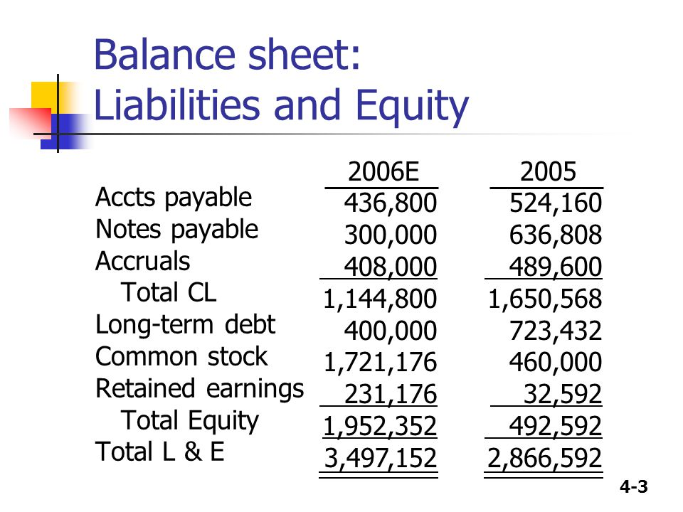 4-3 Balance sheet: Liabilities and Equity Accts payable Notes payable Accruals Total CL Long-term debt Common stock Retained earnings Total Equity Tot