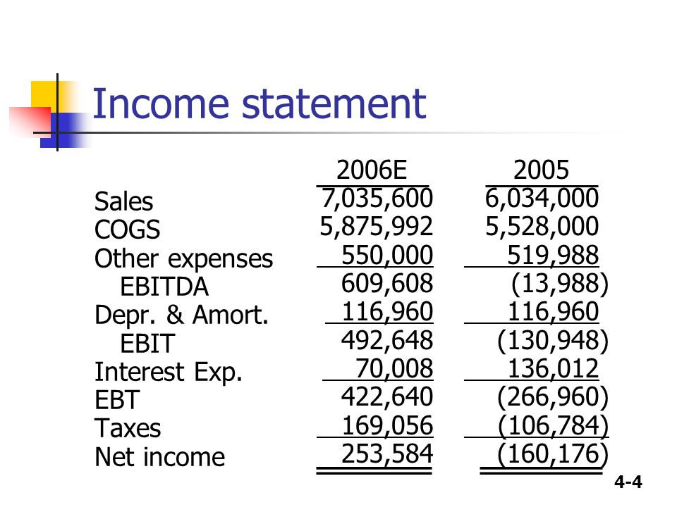 4-4 Income statement Sales COGS Other expenses EBITDA Depr. & Amort. EBIT Interest Exp. EBT Taxes Net income 2005 6,034,000 5,528,000 519,988 (13,988)
