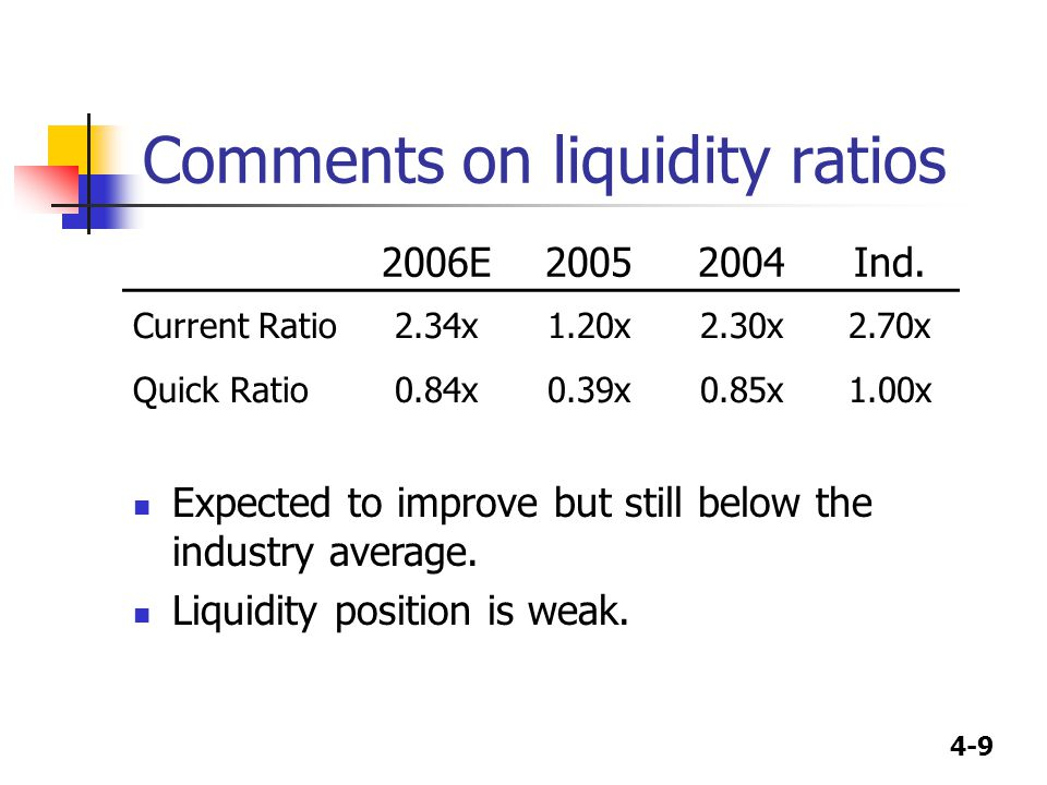 4-20 Appraising profitability with the profit margin and basic earning power 2006E20052004Ind.