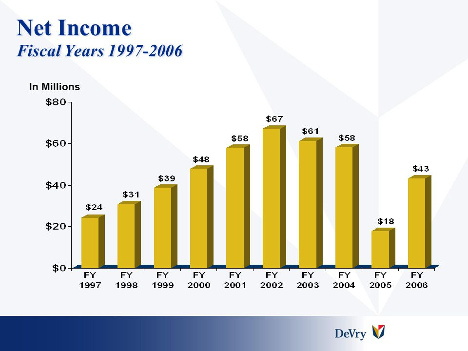 Net Income Fiscal Years 1997-2006 In Millions
