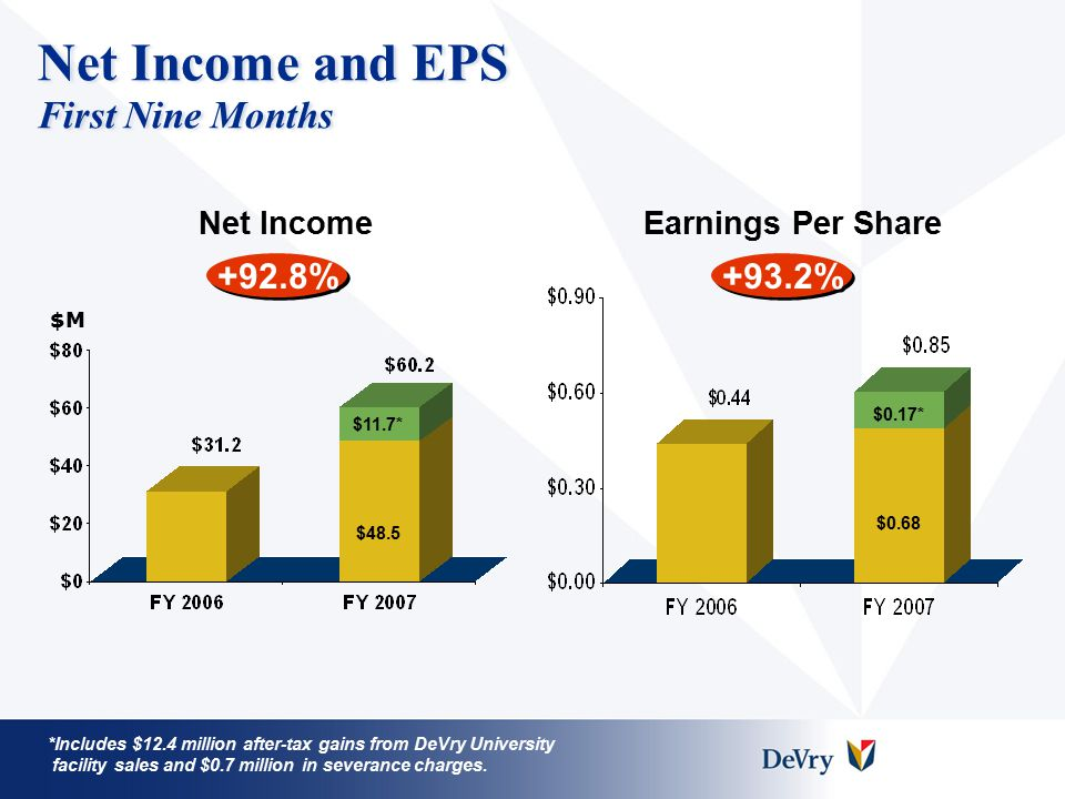 Net Income and EPS First Nine Months +92.8% Net IncomeEarnings Per Share +93.2% *Includes $12.4 million after-tax gains from DeVry University facility sales and $0.7 million in severance charges.