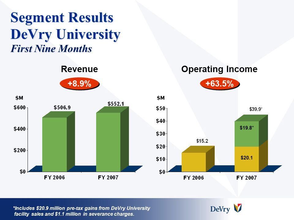 Segment Results DeVry University First Nine Months *Includes $20.9 million pre-tax gains from DeVry University facility sales and $1.1 million in severance charges.