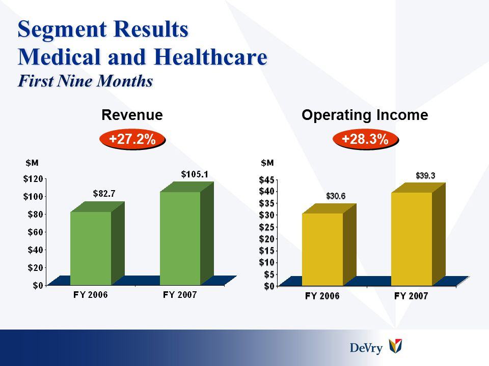 Segment Results Medical and Healthcare First Nine Months +27.2% RevenueOperating Income +28.3% $M