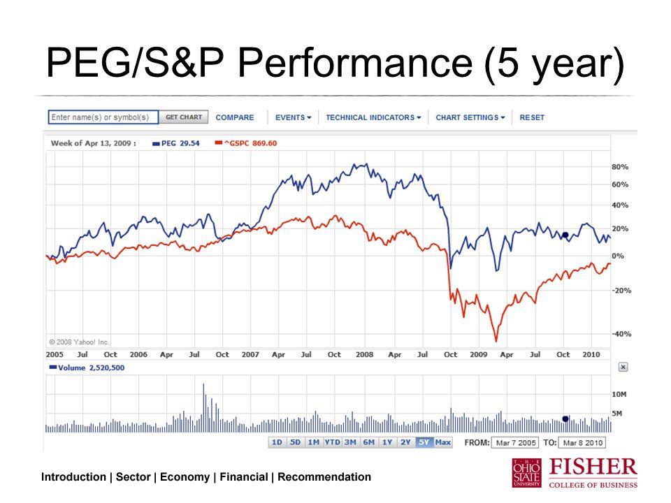 PEG/S&P Performance (5 year)