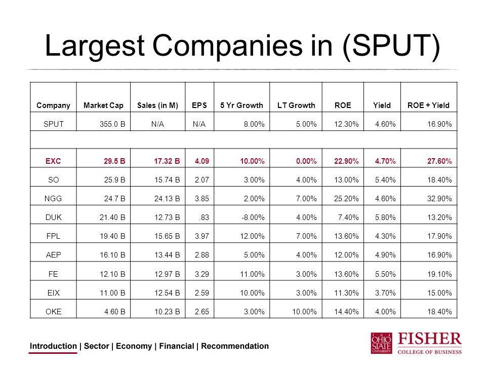 Largest Companies in (SPUT) CompanyMarket CapSales (in M)EPS5 Yr Growth LT GrowthROEYieldROE + Yield SPUT355.0 BN/A 8.00%5.00%12.30%4.60%16.90% EXC29.5 B17.32 B4.0910.00%0.00%22.90%4.70%27.60% SO25.9 B15.74 B2.073.00%4.00%13.00%5.40%18.40% NGG24.7 B24.13 B3.852.00%7.00%25.20%4.60%32.90% DUK21.40 B12.73 B.83-8.00%4.00%7.40%5.80%13.20% FPL19.40 B15.65 B3.9712.00%7.00%13.60%4.30%17.90% AEP16.10 B13.44 B2.885.00%4.00%12.00%4.90%16.90% FE12.10 B12.97 B3.2911.00%3.00%13.60%5.50%19.10% EIX11.00 B12.54 B2.5910.00%3.00%11.30%3.70%15.00% OKE4.60 B10.23 B2.653.00%10.00%14.40%4.00%18.40%