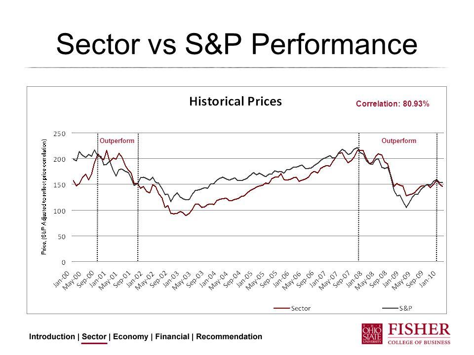 Sector vs S&P Performance Correlation: 80.93% Outperform
