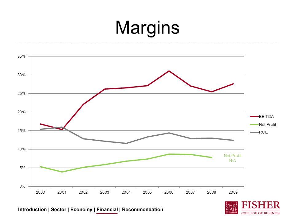 Margins Net Profit N/A