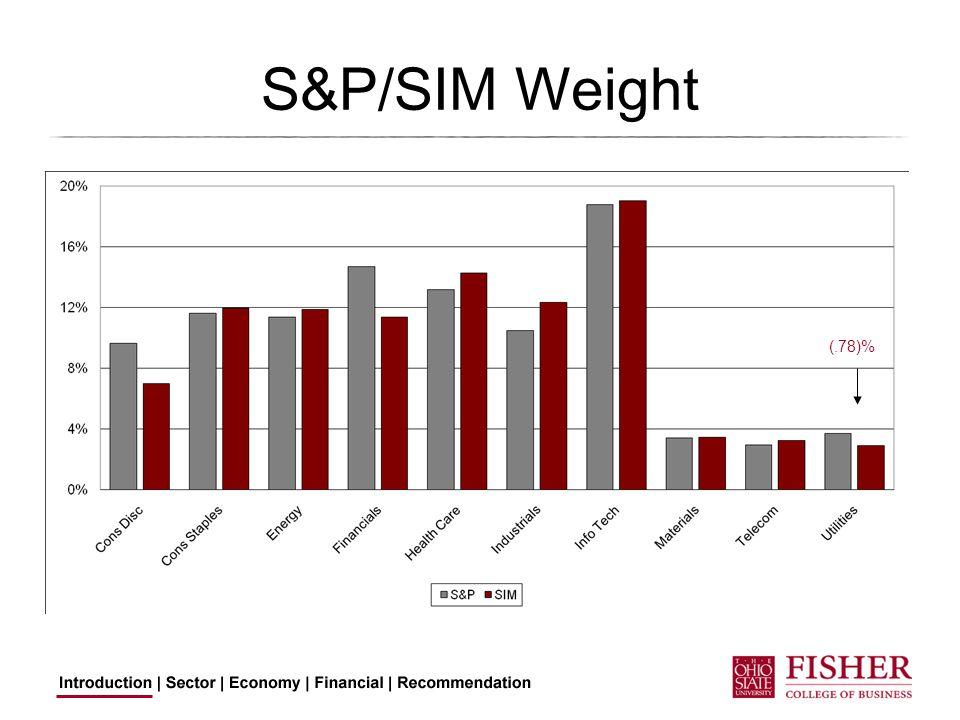 S&P/SIM Weight (.78)%