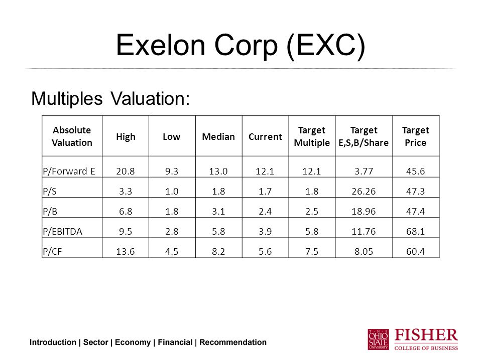 Exelon Corp (EXC) Absolute Valuation HighLowMedianCurrent Target Multiple Target E,S,B/Share Target Price P/Forward E20.89.313.012.1 3.7745.6 P/S3.31.01.81.71.826.2647.3 P/B6.81.83.12.42.518.9647.4 P/EBITDA9.52.85.83.95.811.7668.1 P/CF13.64.58.25.67.58.0560.4 Multiples Valuation: