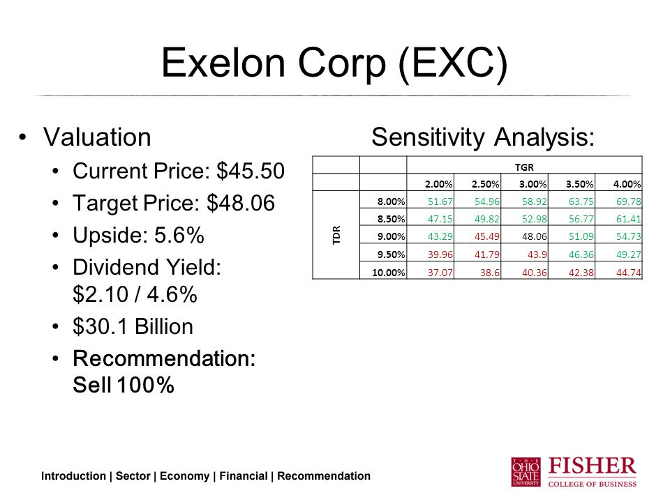 Exelon Corp (EXC) Valuation Current Price: $45.50 Target Price: $48.06 Upside: 5.6% Dividend Yield: $2.10 / 4.6% $30.1 Billion Recommendation: Sell 100% TGR 2.00%2.50%3.00%3.50%4.00% TDR 8.00%51.6754.9658.9263.7569.78 8.50%47.1549.8252.9856.7761.41 9.00%43.2945.4948.0651.0954.73 9.50%39.9641.7943.946.3649.27 10.00%37.0738.640.3642.3844.74 Sensitivity Analysis: