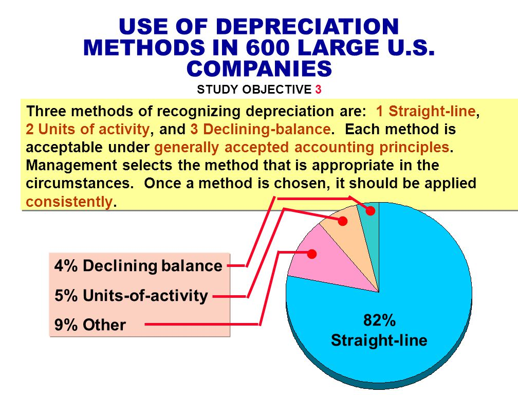 USE OF DEPRECIATION METHODS IN 600 LARGE U.S. COMPANIES STUDY OBJECTIVE 3 Three methods of recognizing depreciation are: 1 Straight-line, 2 Units of a