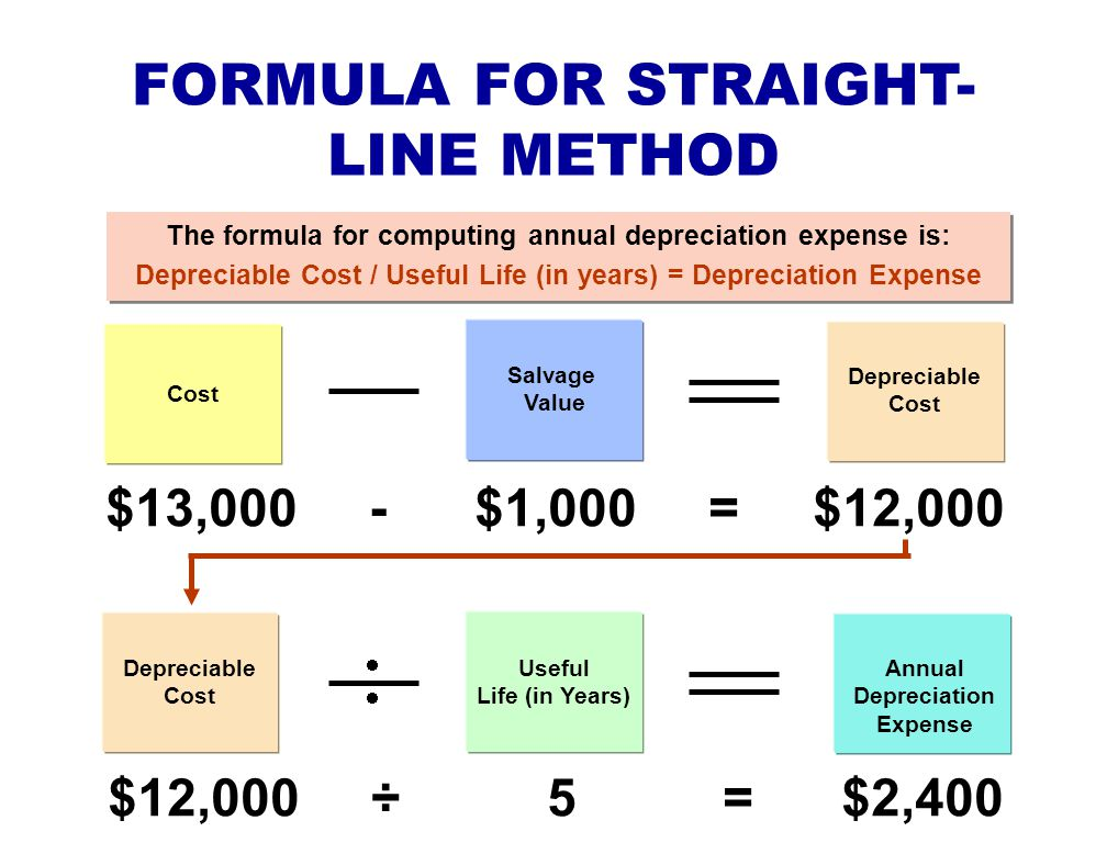 FORMULA FOR STRAIGHT- LINE METHOD The formula for computing annual depreciation expense is: Depreciable Cost / Useful Life (in years) = Depreciation E