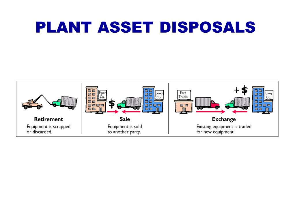 PLANT ASSET DISPOSALS
