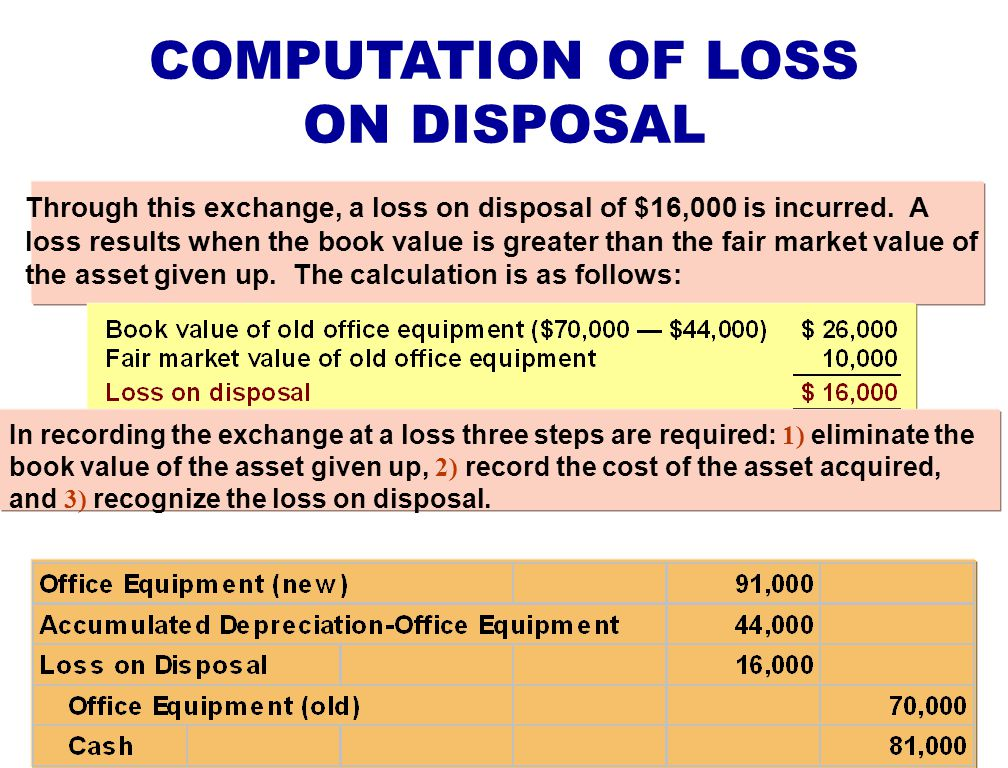 Through this exchange, a loss on disposal of $16,000 is incurred. A loss results when the book value is greater than the fair market value of the asse