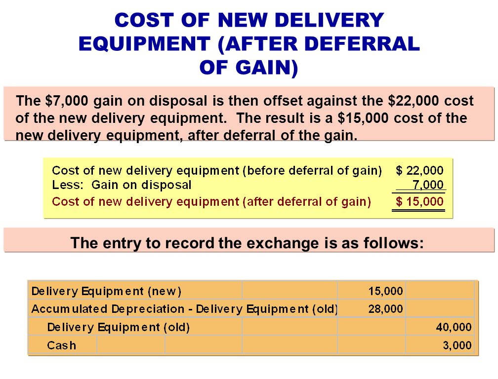 COST OF NEW DELIVERY EQUIPMENT (AFTER DEFERRAL OF GAIN) The $7,000 gain on disposal is then offset against the $22,000 cost of the new delivery equipm
