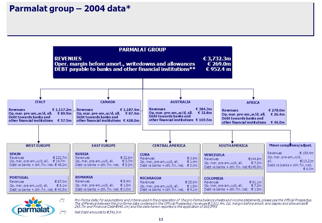 13 Parmalat group – 2004 data* (*)Pro-forma data; for assumptions and criteria used in the preparation of the pro-forma balance sheets and income statements, please see the Official Prospectus.