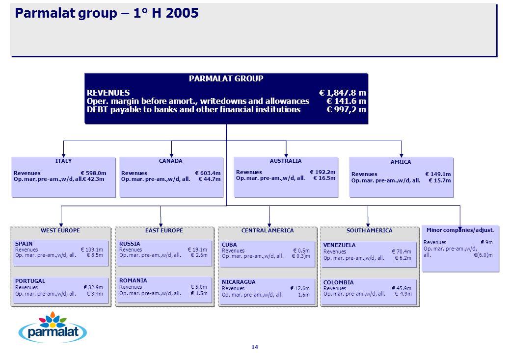 14 Parmalat group – 1° H 2005 AUSTRALIA Revenues€ 192.2m Op. mar. pre-am.,w/d, all.€ 16.5m PARMALAT GROUP REVENUES € 1,847.8 m Oper. margin before amo