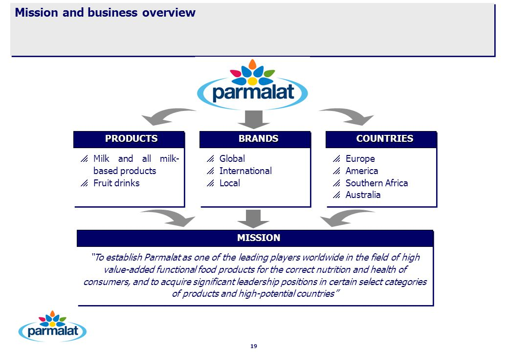 19 Mission and business overview   Milk and all milk- based products   Fruit drinks   Milk and all milk- based products   Fruit drinks PRODUCTS PRODUCTS   Global   International   Local   Global   International   Local BRANDS BRANDS   Europe   America   Southern Africa   Australia   Europe   America   Southern Africa   Australia COUNTRIES COUNTRIES To establish Parmalat as one of the leading players worldwide in the field of high value-added functional food products for the correct nutrition and health of consumers, and to acquire significant leadership positions in certain select categories of products and high-potential countries MISSION MISSION