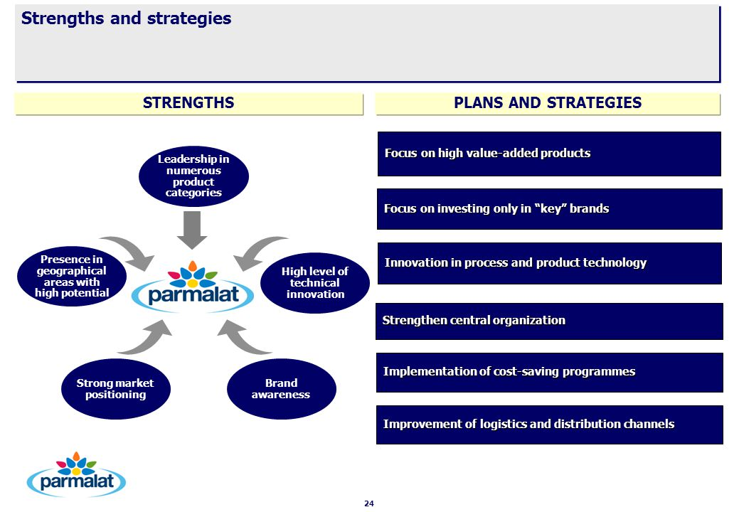 24 Strengths and strategies Strengthen central organization Focus on investing only in key brands Innovation in process and product technology Implementation of cost-saving programmes Improvement of logistics and distribution channels Focus on high value-added products Presence in geographical areas with high potential Leadership in numerous product categories High level of technical innovation Strong market positioning Brand awareness STRENGTHSPLANS AND STRATEGIES