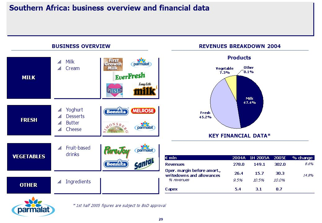 29 Southern Africa: business overview and financial data   Ingredients OTHER   Milk   Cream   Milk   Cream MILK   Yoghurt   Desserts   Butter   Cheese   Yoghurt   Desserts   Butter   Cheese FRESH   Fruit-based drinks VEGETABLES * 1st half 2005 figures are subject to BoD approval REVENUES BREAKDOWN 2004 KEY FINANCIAL DATA* BUSINESS OVERVIEW Products